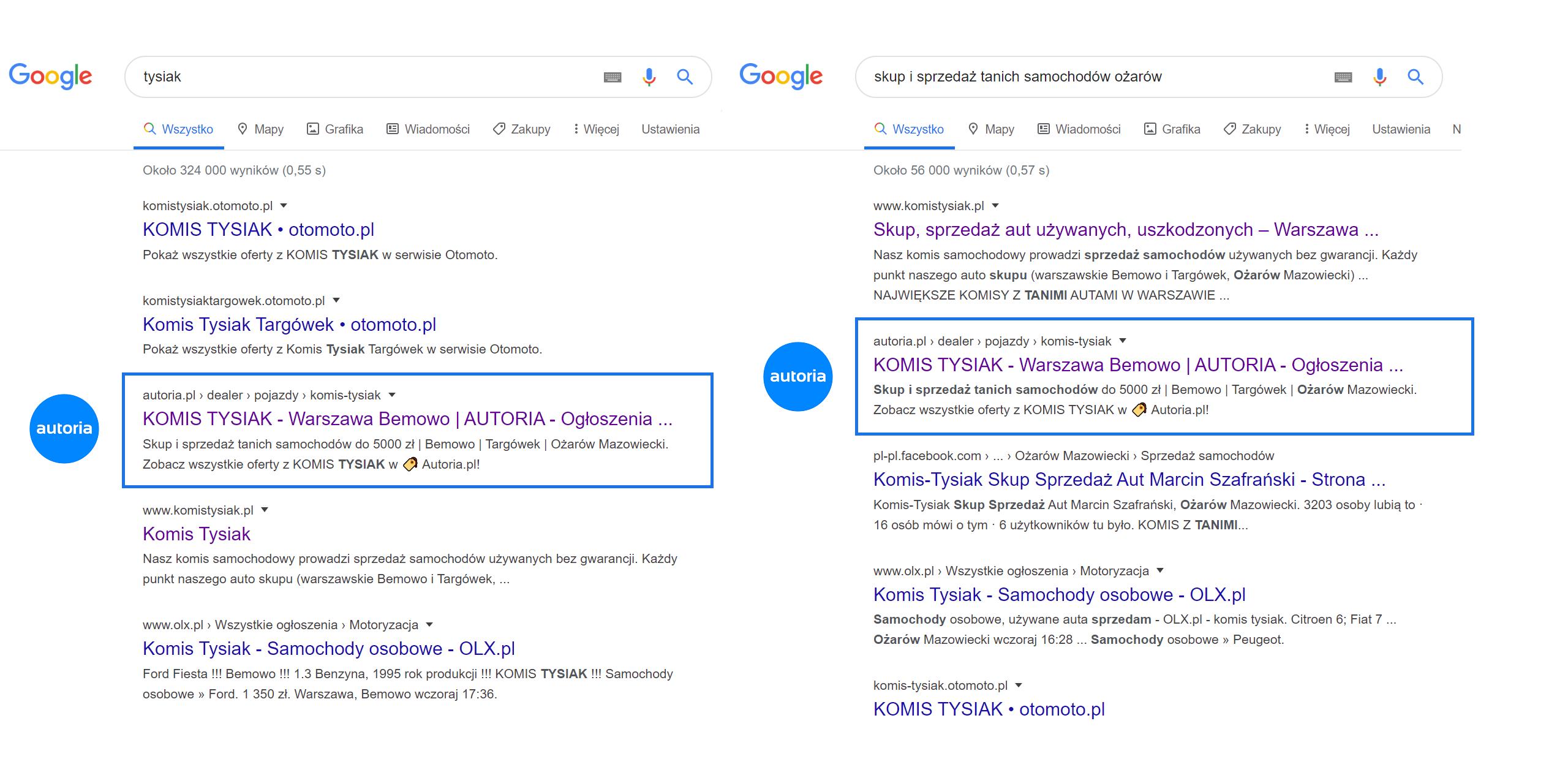 Wysokie pozycje Komis Tysiak w wyszukiwarce Google