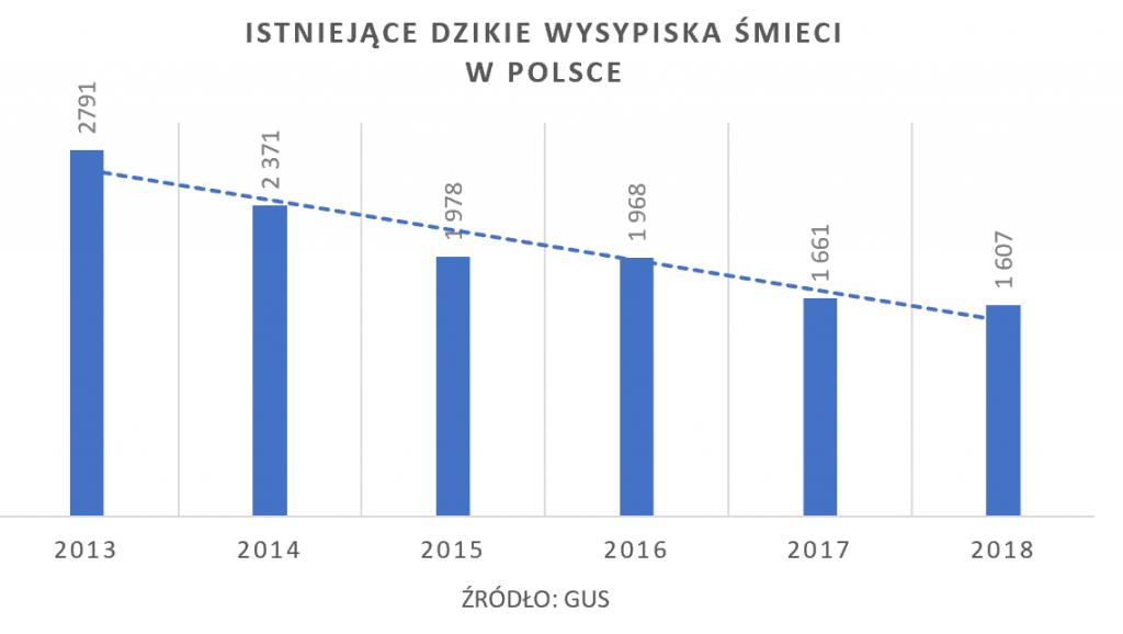 Istniejące dzikie wysypiska w Polsce